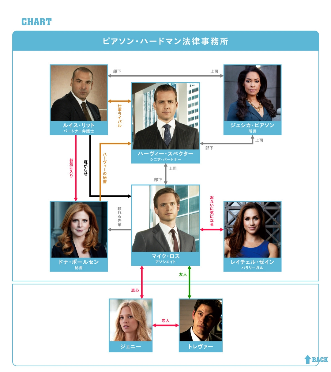 SUITS/スーツ 相関図